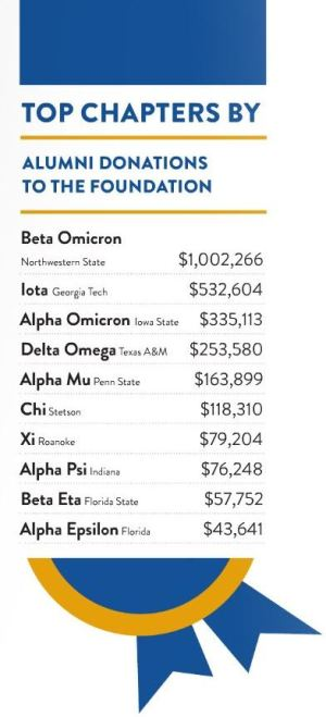 Beta Omicron Chapter leads contributions to Pi Kappa Phi Foundation in 2014 b